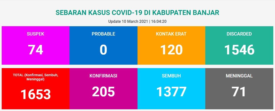 Data update sebaran kasus Covid-19 di Kabupaten Banjar per-tanggal 10 Maret 2021