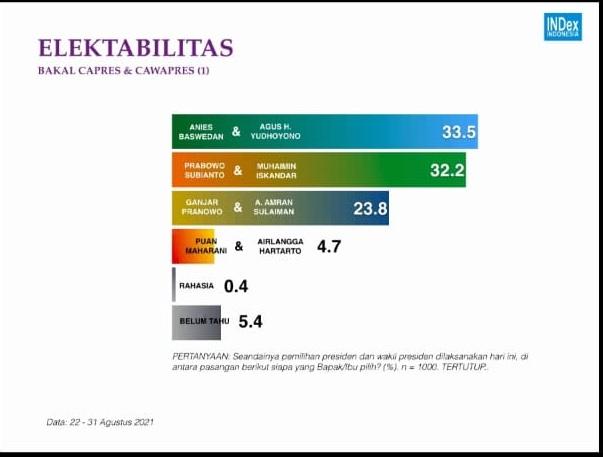 Survei Capres INDex di Pamasuka, Prabowo dan Anies Bersaing Ketat, Figuran Wapres Mendongkrak Elektabilitas
